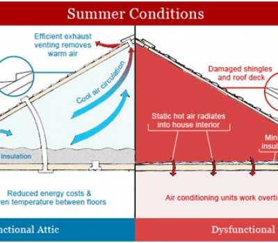 The Benefits of a Properly Ventilated Roof