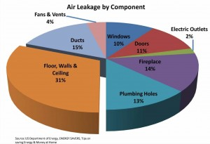 Air Leakage by Component_Les